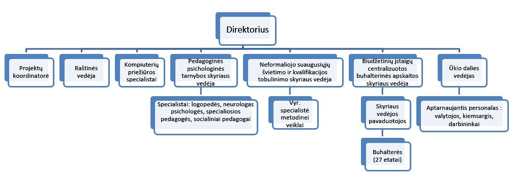 Plungės paslaugų ir švietimo centro valdymo struktūros schema
